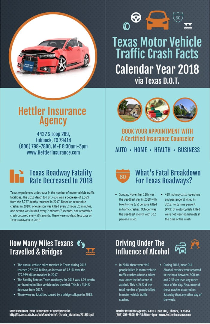 Texas Motor Vehicle Traffic Crash Facts, Infographic | Hettler Insurance Agency, Lubbock Texas